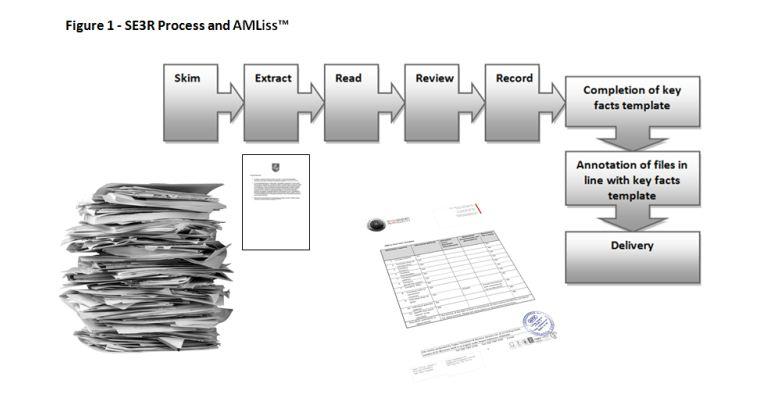 Compliance Services AMLiss | Multilingual compliance services