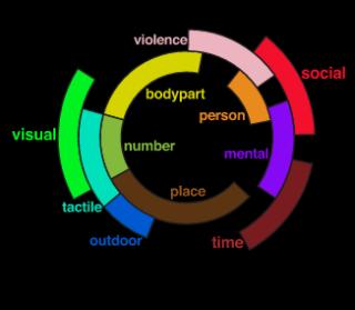 brain semantic groups(1)